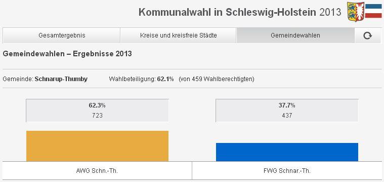 Ergebnis Gemeindewahl 2013